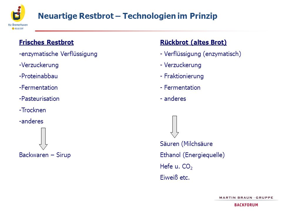 Neuartige Restbrot – Technologien im Prinzip