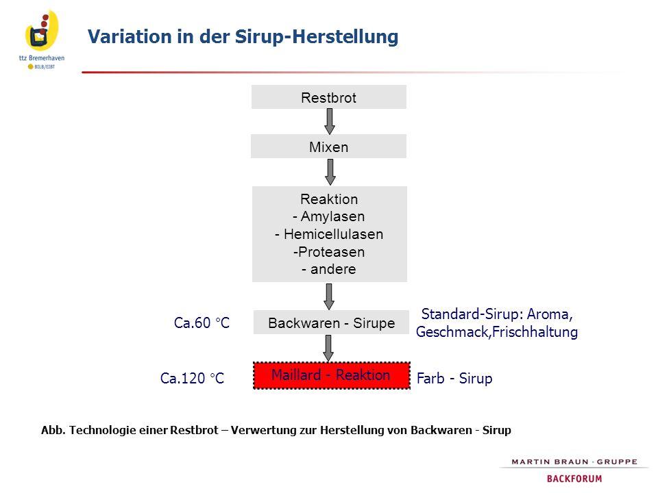 Variation in der Sirup-Herstellung