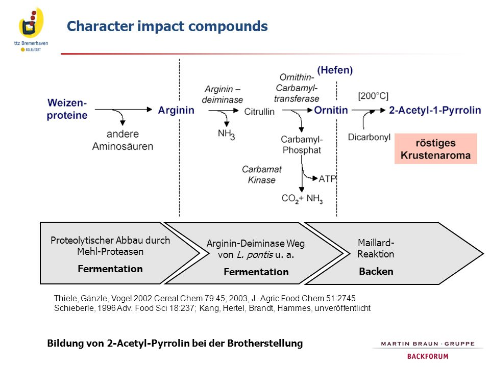 Character impact compounds