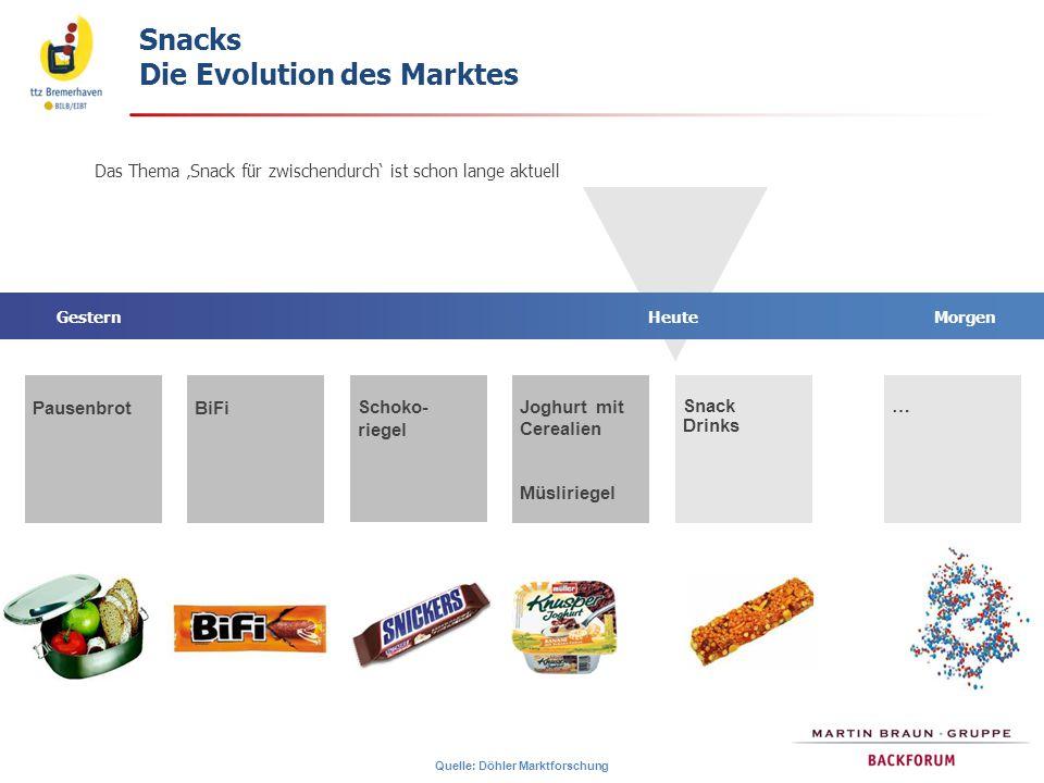 Snacks Die Evolution des Marktes