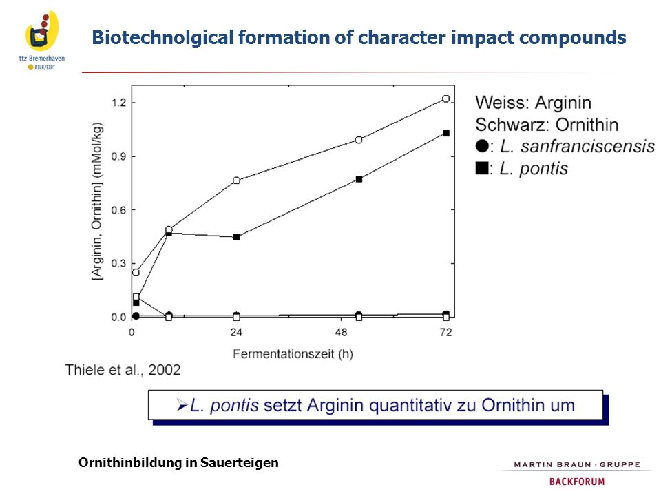 Biotechnolgical formation of character impact compounds