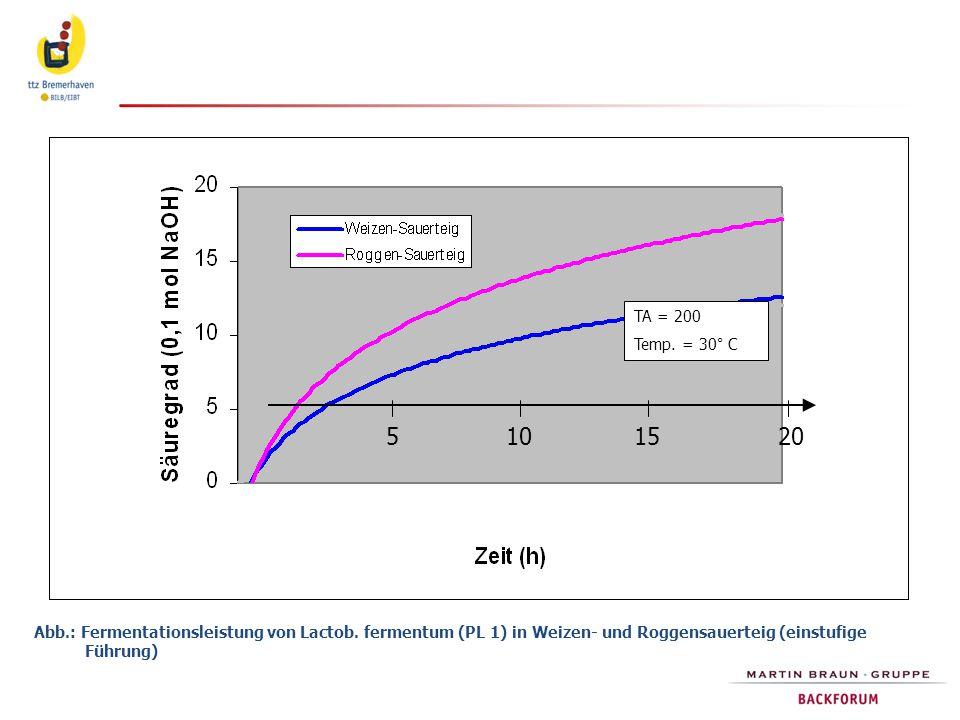 TA = 200 Temp. = 30° C. 5. 10. 15. 20.