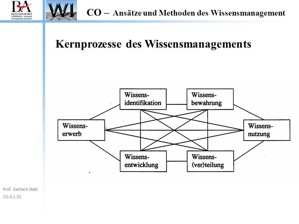 Kernprozesse des Wissensmanagements