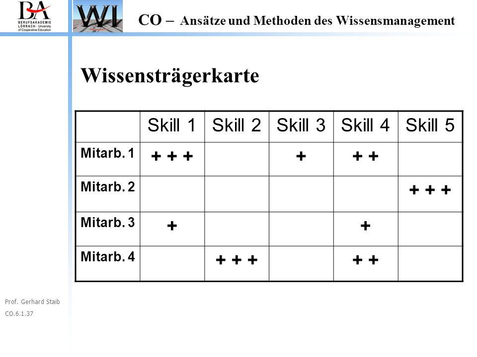 Wissensträgerkarte Skill 1 Skill 2 Skill 3 Skill 4 Skill 5 + + + + + +
