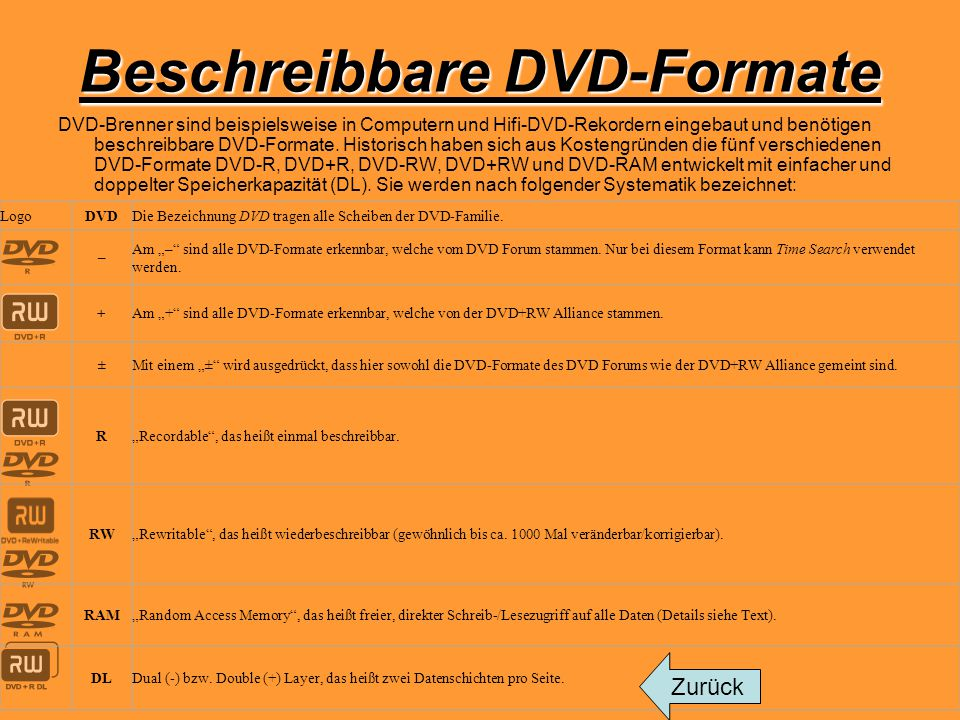 Beschreibbare DVD-Formate