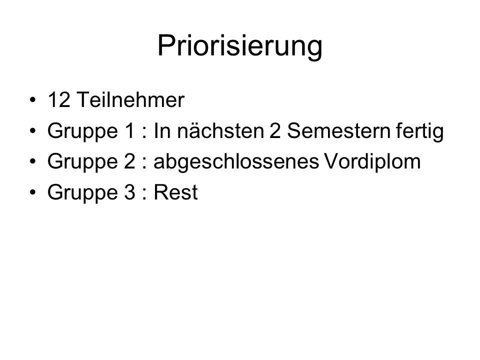 Priorisierung 12 Teilnehmer Gruppe 1 : In nächsten 2 Semestern fertig