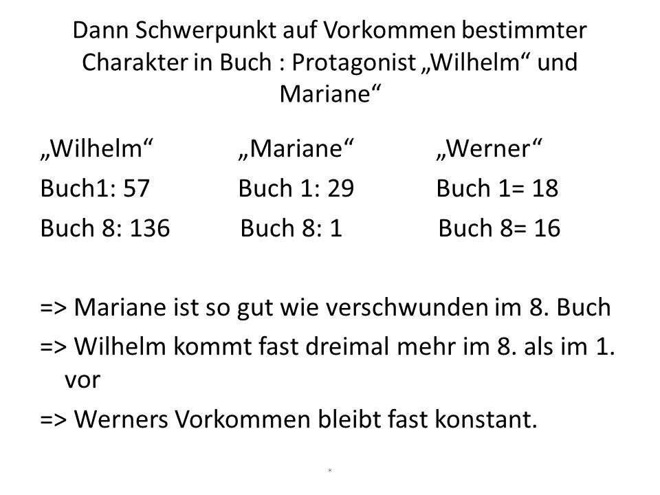 """Dann Schwerpunkt auf Vorkommen bestimmter Charakter in Buch : Protagonist """"Wilhelm und Mariane"""