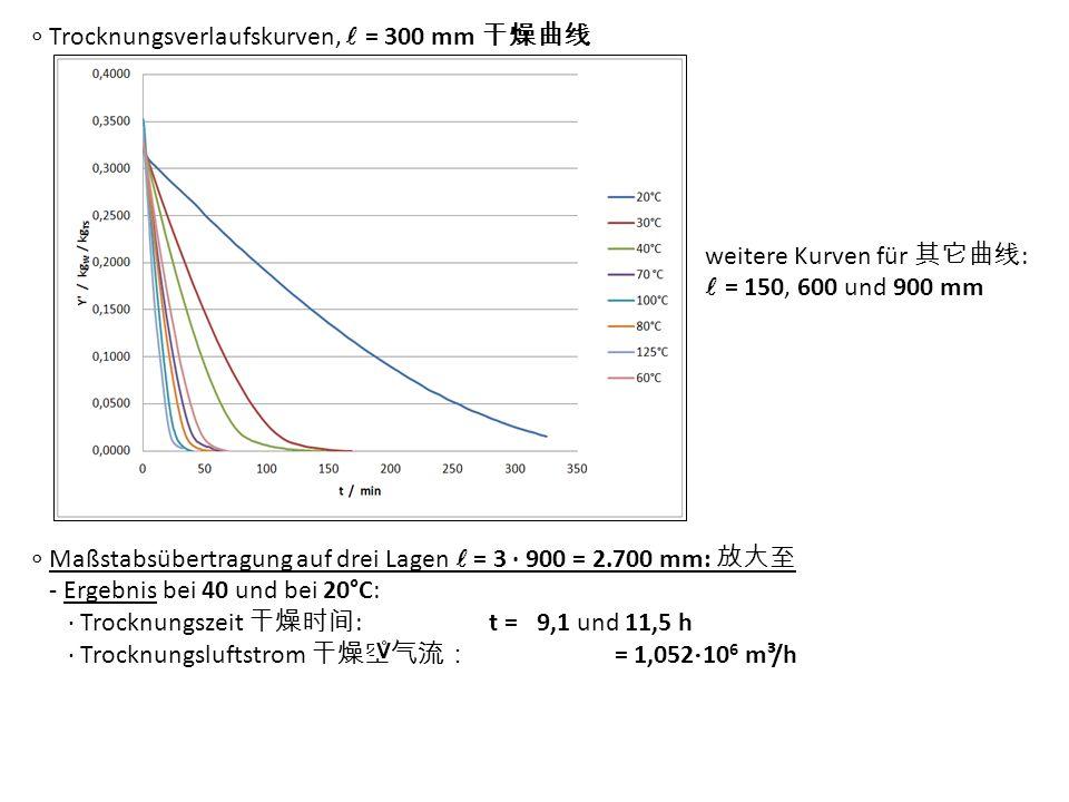 ∘ Trocknungsverlaufskurven, l = 300 mm 干燥曲线