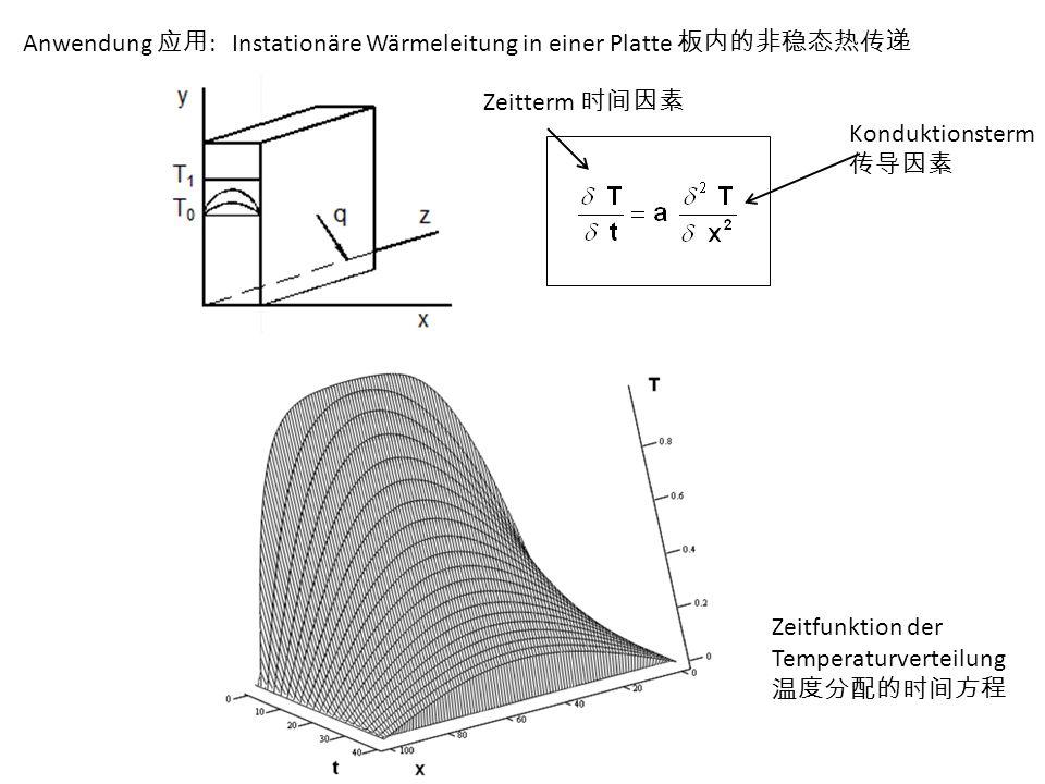 Anwendung 应用: Instationäre Wärmeleitung in einer Platte 板内的非稳态热传递