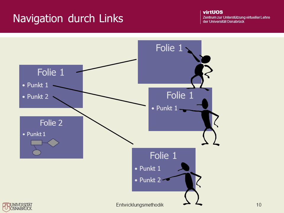 Navigation durch Links