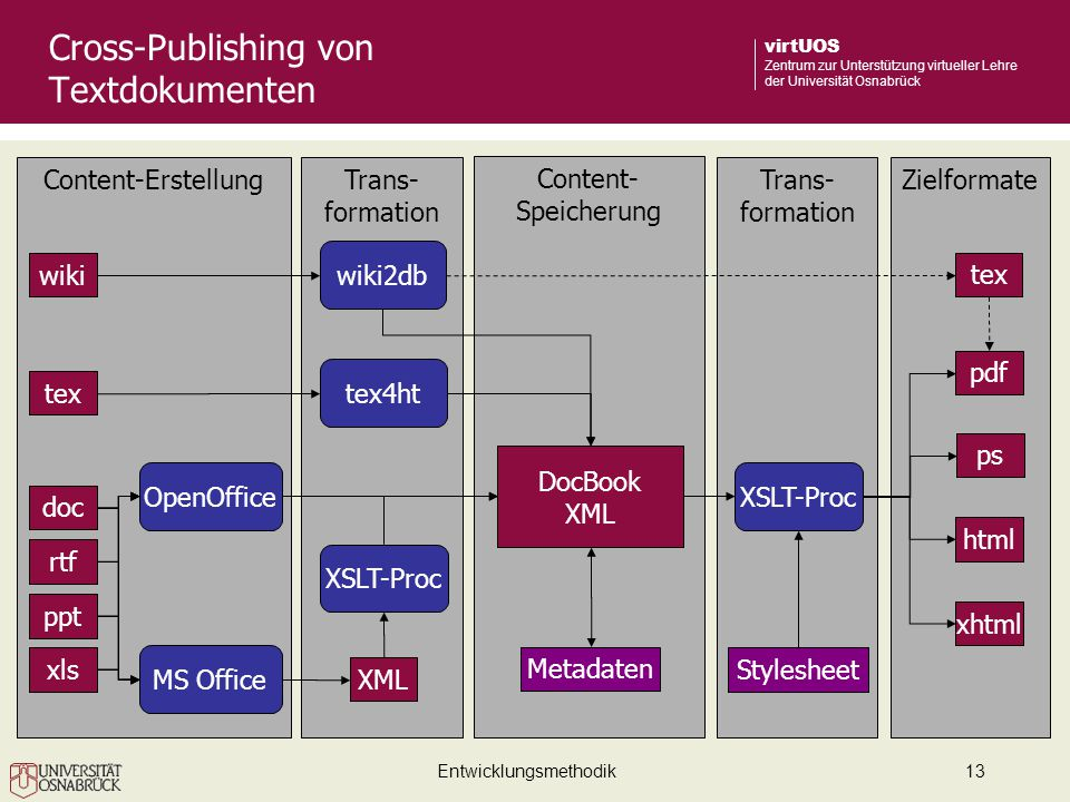 Cross-Publishing von Textdokumenten