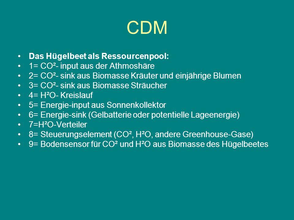 CDM Das Hügelbeet als Ressourcenpool: 1= CO²- input aus der Athmoshäre