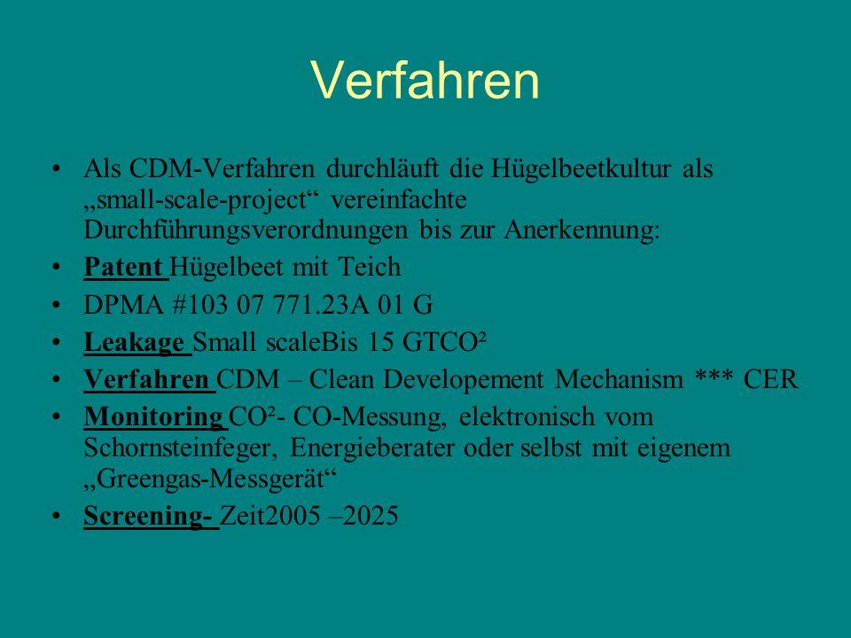"""Verfahren Als CDM-Verfahren durchläuft die Hügelbeetkultur als """"small-scale-project vereinfachte Durchführungsverordnungen bis zur Anerkennung:"""