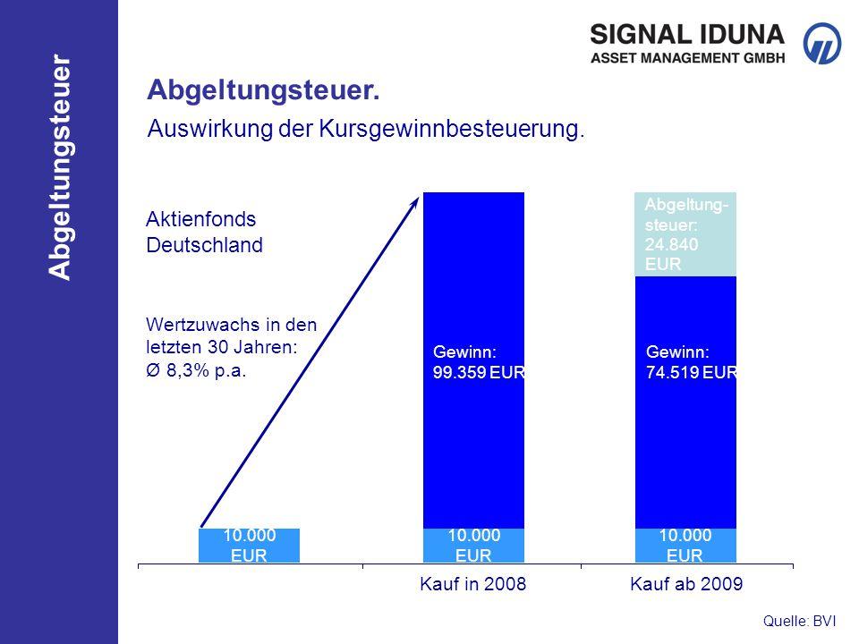 Abgeltungsteuer. Auswirkung der Kursgewinnbesteuerung. Aktienfonds