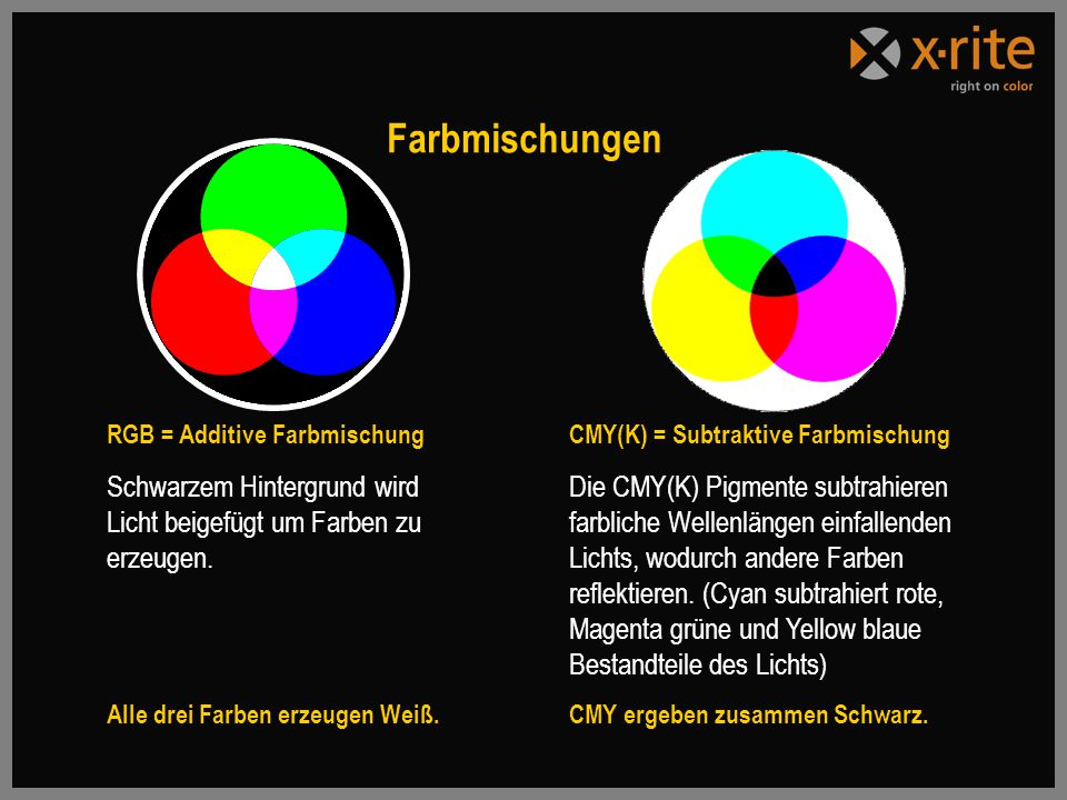 Farbmischungen RGB = Additive Farbmischung. Schwarzem Hintergrund wird Licht beigefügt um Farben zu erzeugen.