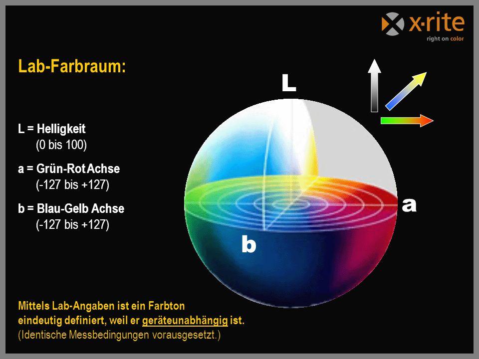 L a b Lab-Farbraum: L = Helligkeit (0 bis 100)