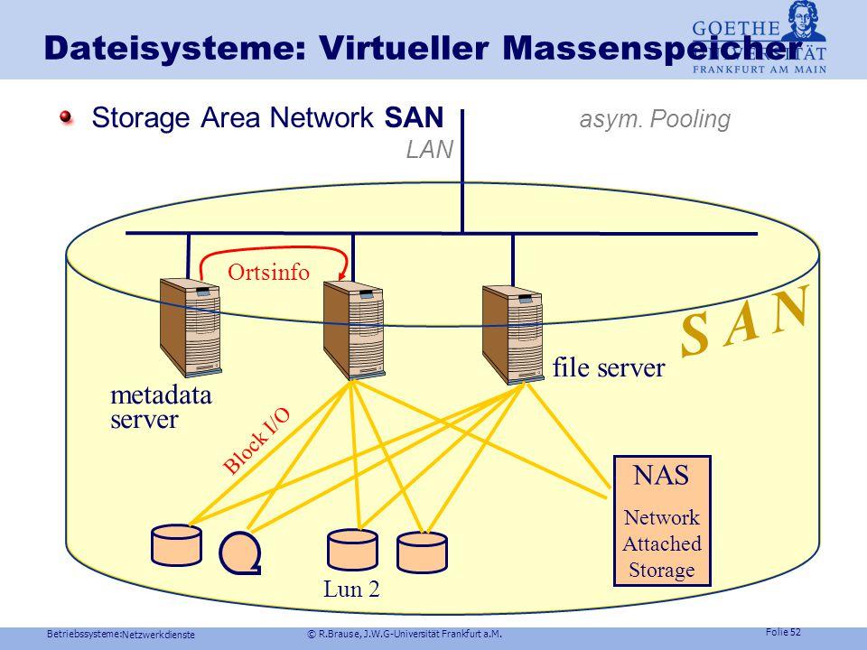 Dateisysteme: Virtueller Massenspeicher