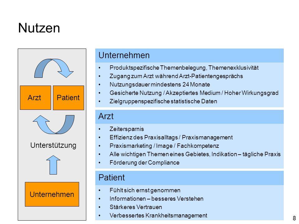 Nutzen Unternehmen Arzt Patient Arzt Patient Unterstützung Unternehmen