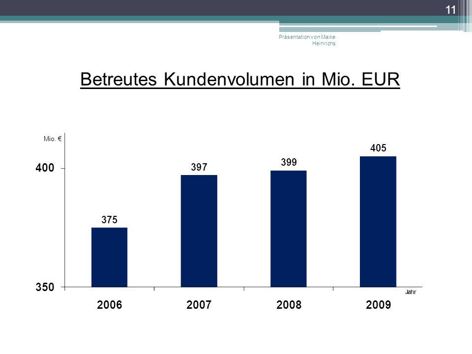 Betreutes Kundenvolumen in Mio. EUR