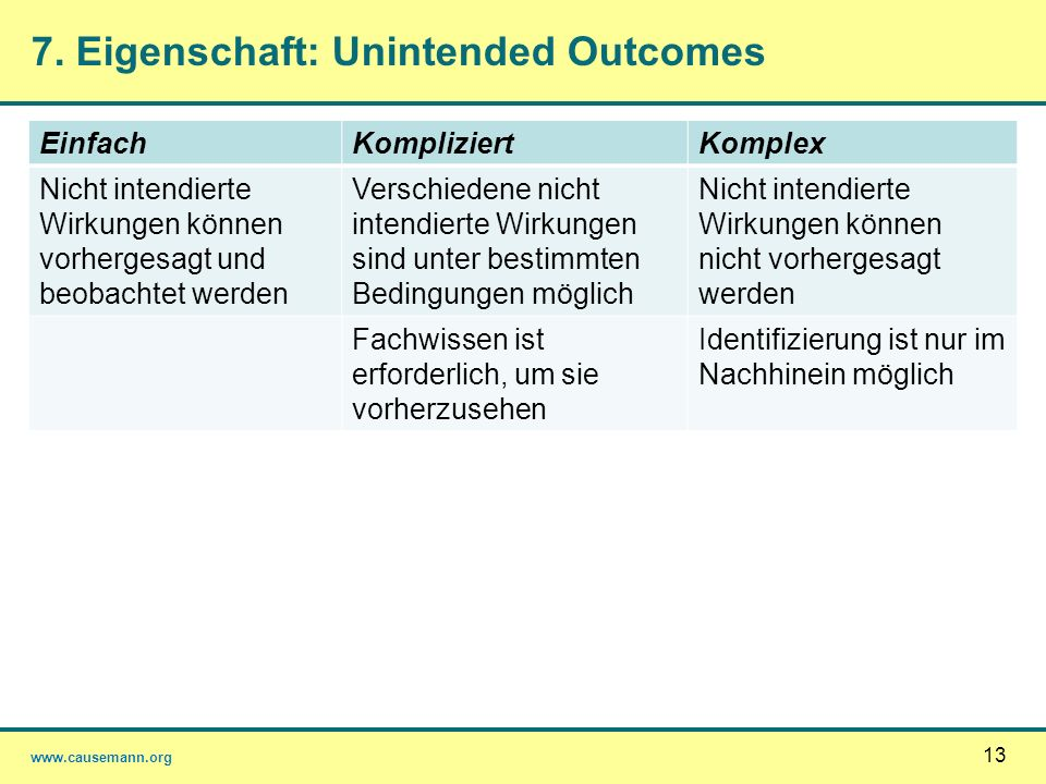 7. Eigenschaft: Unintended Outcomes