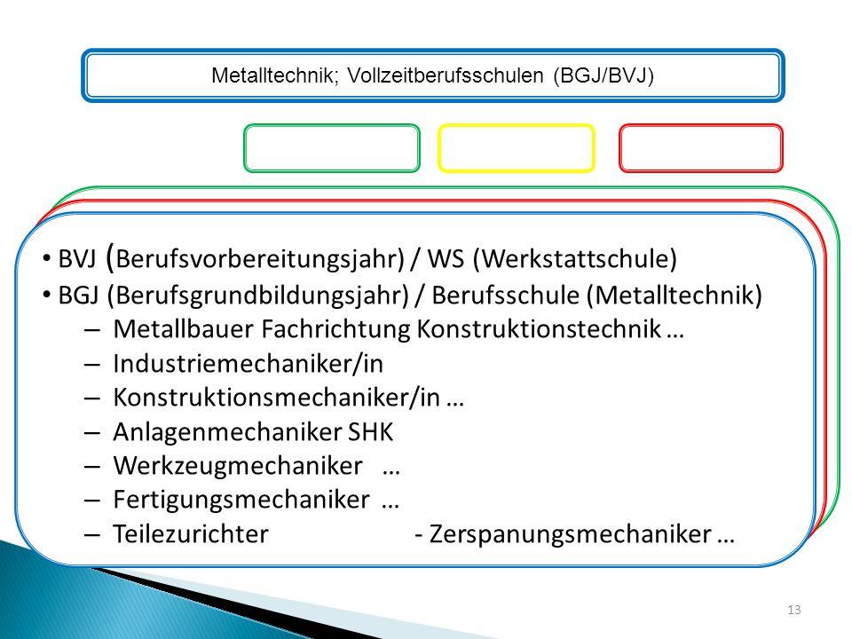 Metalltechnik; Vollzeitberufsschulen (BGJ/BVJ)