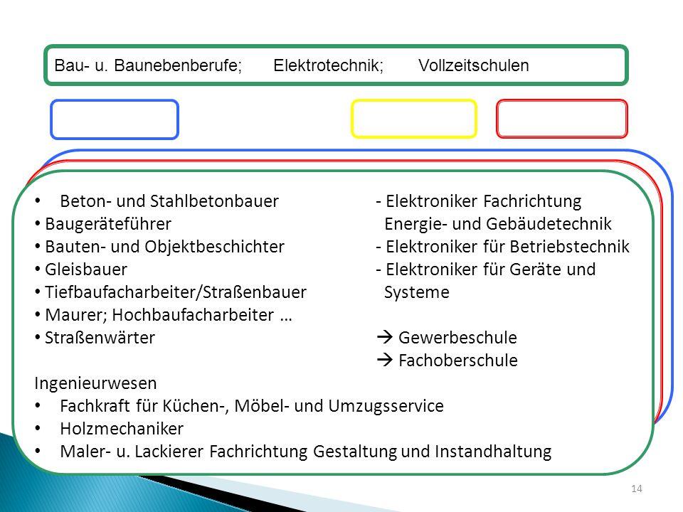 Berufsschule Elektrotechnik Informationstechnik Kfz-Technik