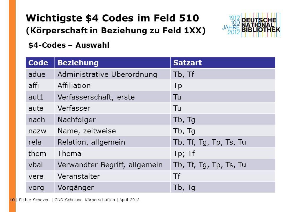 10 Wichtigste $4 Codes im Feld 510 (Körperschaft in Beziehung zu Feld 1XX) $4-Codes – Auswahl. Code.