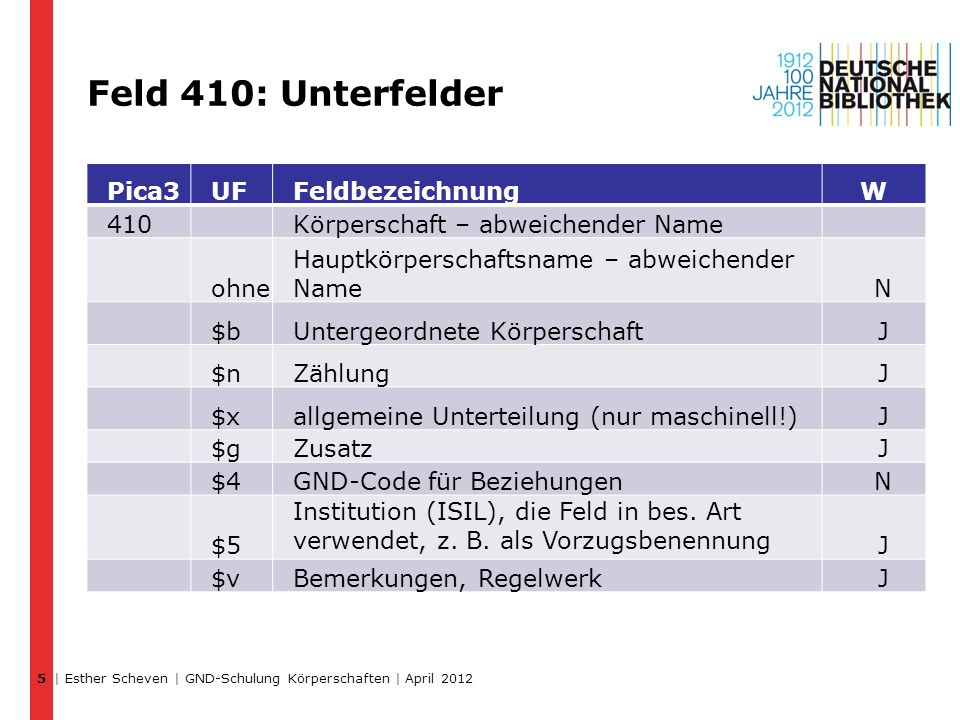 Feld 410: Unterfelder Pica3 UF Feldbezeichnung W 410