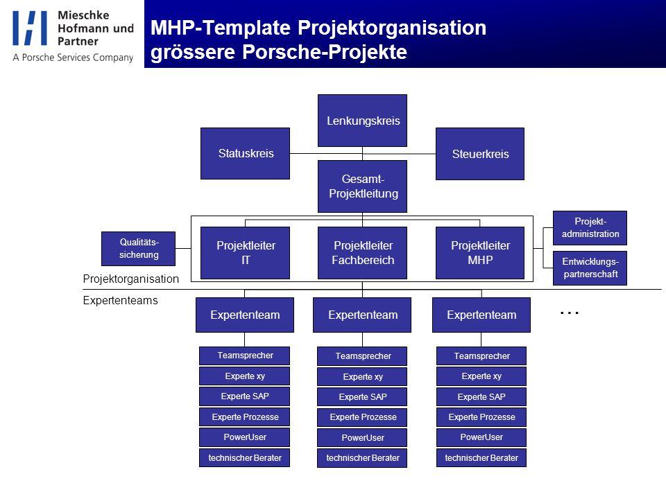 MHP-Template Projektorganisation grössere Porsche-Projekte