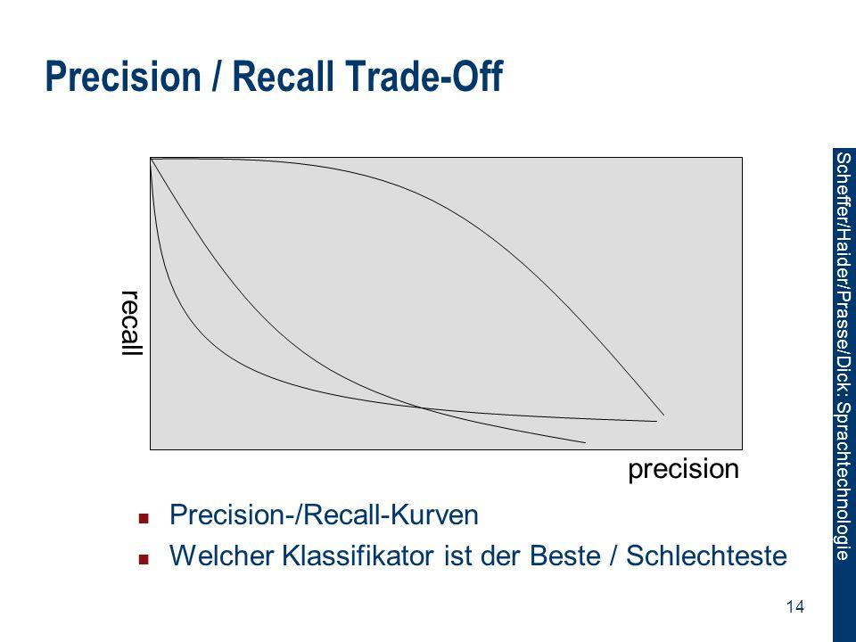 Precision / Recall Trade-Off