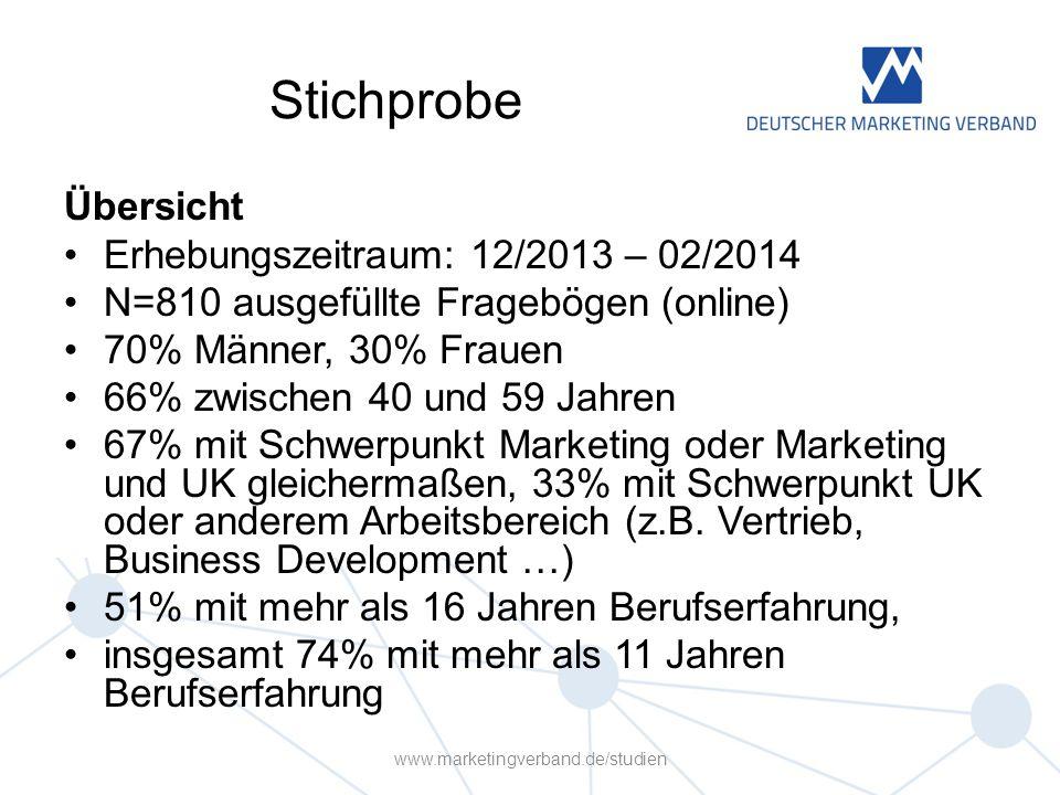 Stichprobe Übersicht Erhebungszeitraum: 12/2013 – 02/2014