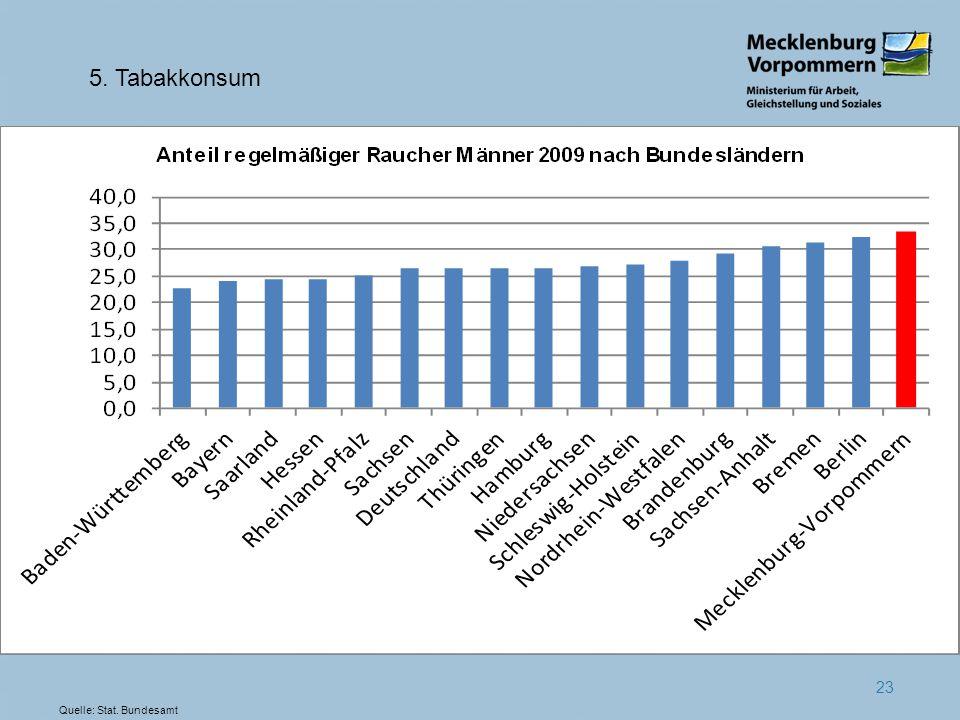 5. Tabakkonsum Quelle: Stat. Bundesamt