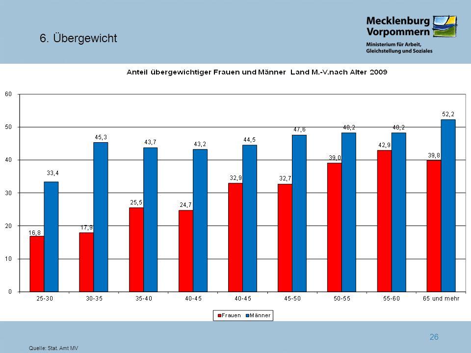 6. Übergewicht Quelle: Stat. Amt MV
