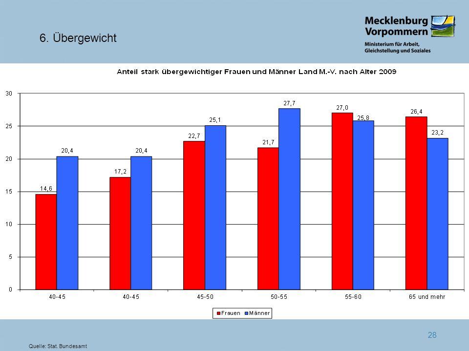 6. Übergewicht Quelle: Stat. Bundesamt