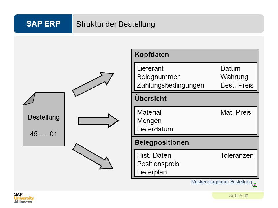 Struktur der Bestellung