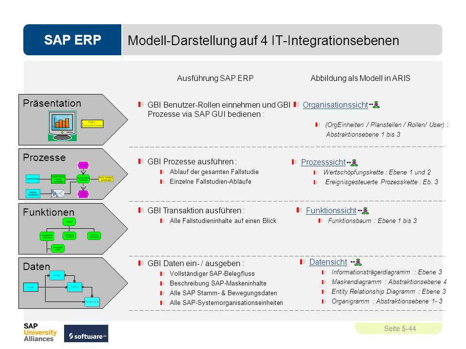 Modell-Darstellung auf 4 IT-Integrationsebenen