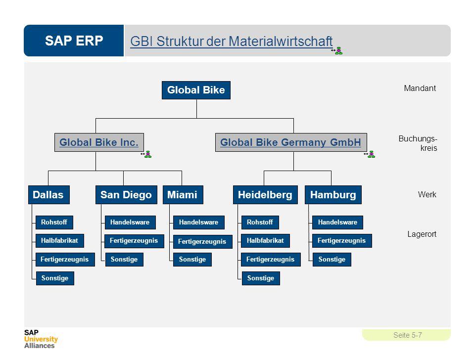 GBI Struktur der Materialwirtschaft