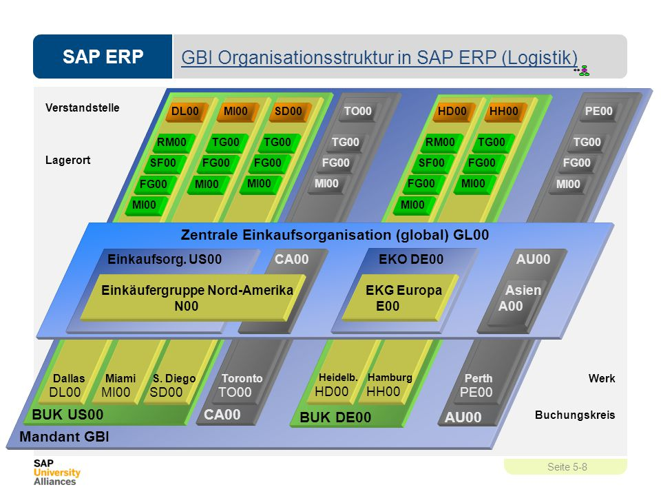 GBI Organisationsstruktur in SAP ERP (Logistik)