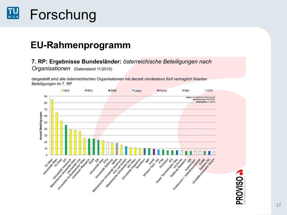 Forschung EU-Rahmenprogramm