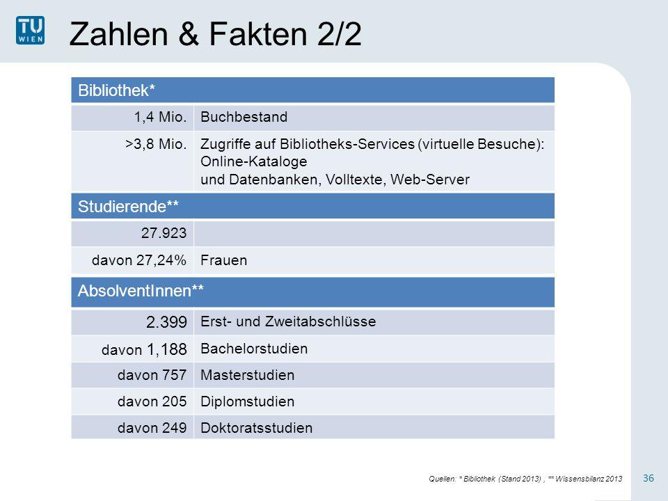 Zahlen & Fakten 2/2 Bibliothek* Studierende** AbsolventInnen** 2.399