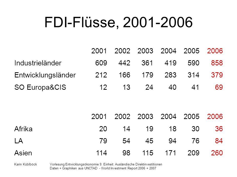 FDI-Flüsse, 2001-2006 2001 2002 2003 2004 2005 2006 Industrieländer