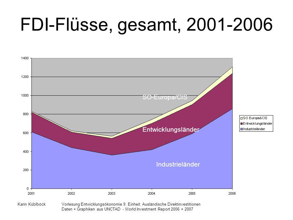 FDI-Flüsse, gesamt, 2001-2006 SO-Europa/CIS Entwicklungsländer