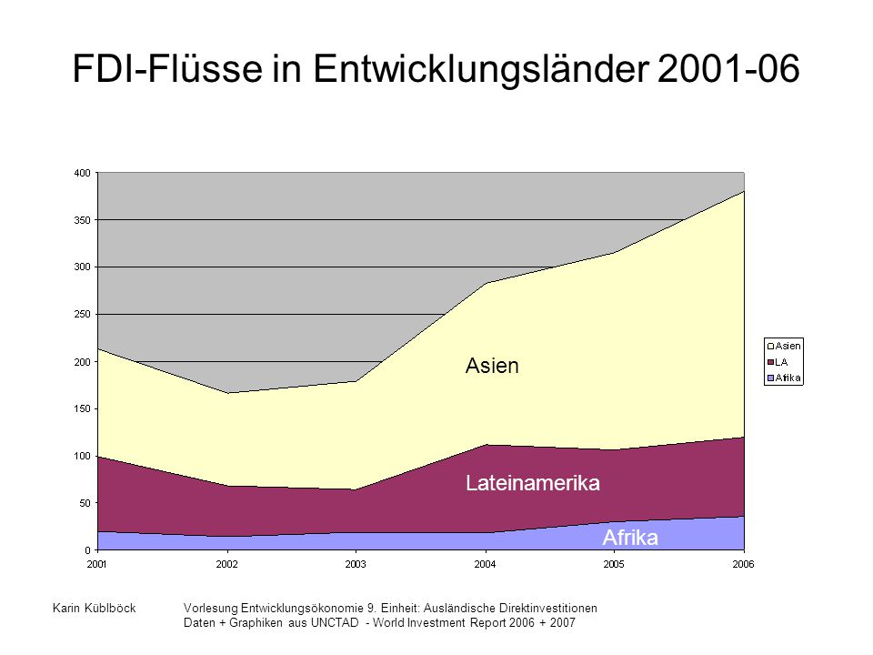 FDI-Flüsse in Entwicklungsländer 2001-06