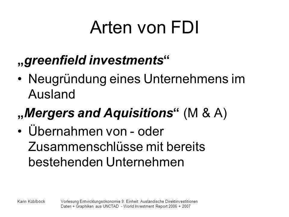 """Arten von FDI """"greenfield investments"""