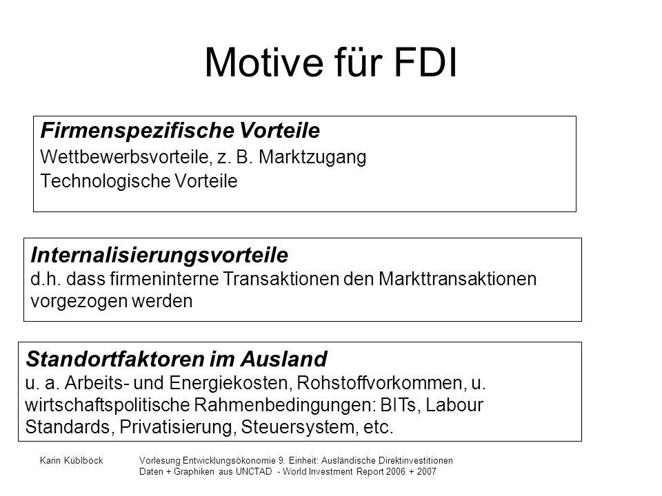 Motive für FDI Firmenspezifische Vorteile Internalisierungsvorteile