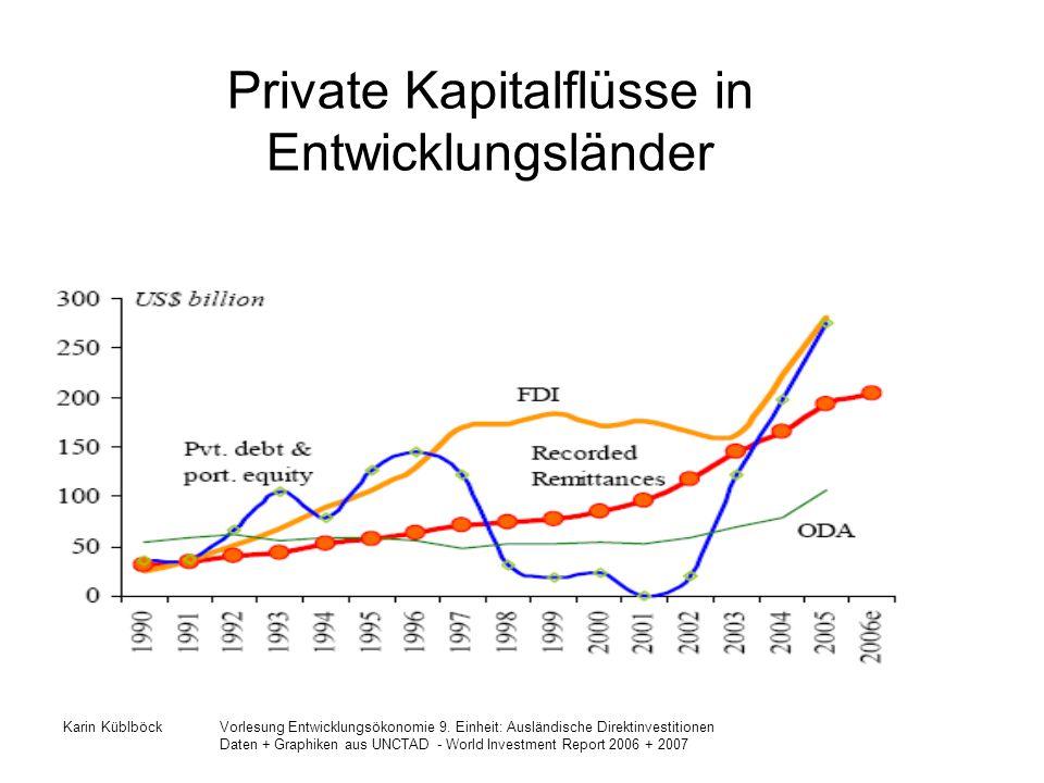 Private Kapitalflüsse in Entwicklungsländer