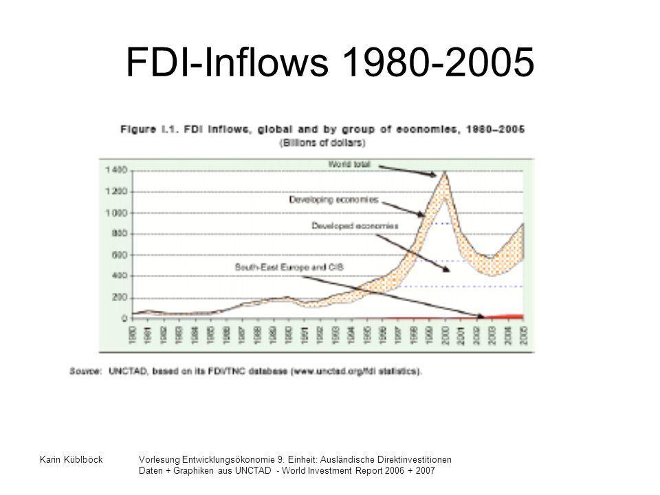 FDI-Inflows 1980-2005 Karin Küblböck