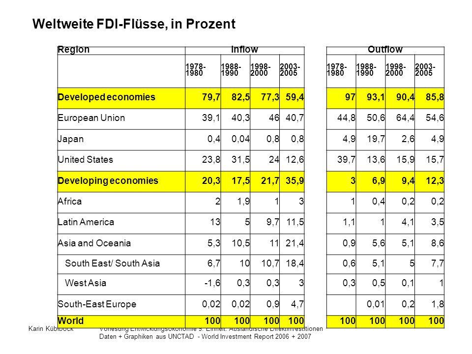 Weltweite FDI-Flüsse, in Prozent