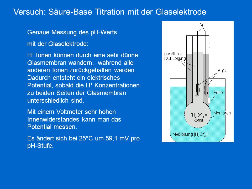 Versuch: Säure-Base Titration mit der Glaselektrode