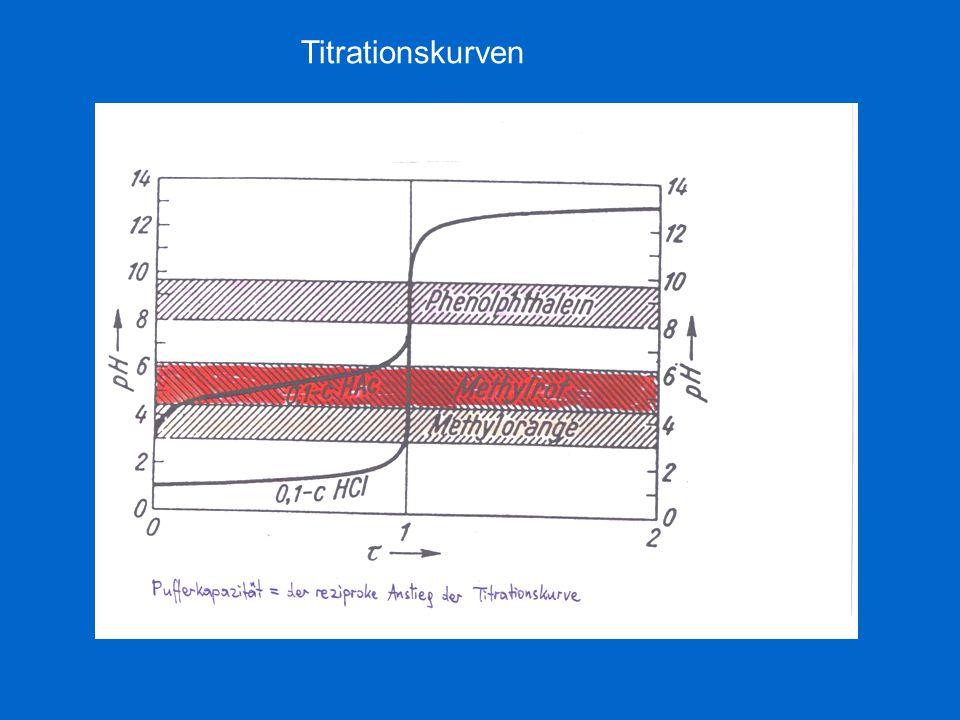 Titrationskurven iii